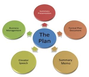 Best business plan writer